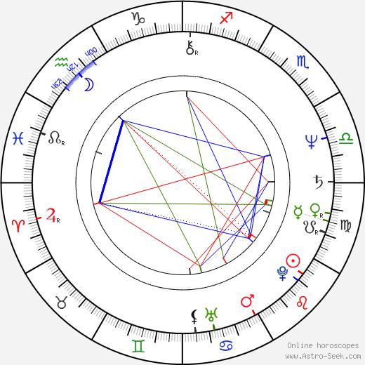 Lorenzo Cesa birth chart, Lorenzo Cesa astro natal horoscope, astrology