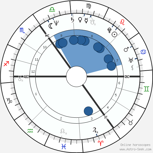Louis van Gaal wikipedia, horoscope, astrology, instagram