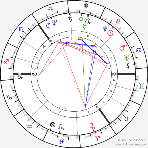 Louis van Gaal astro natal birth chart, Louis van Gaal horoscope, astrology