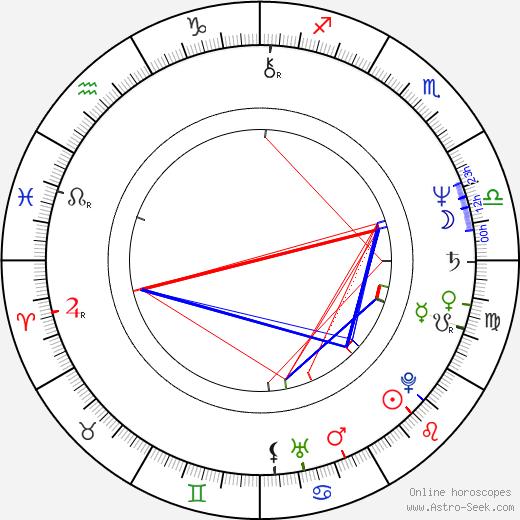 Mamoru Oshii birth chart, Mamoru Oshii astro natal horoscope, astrology
