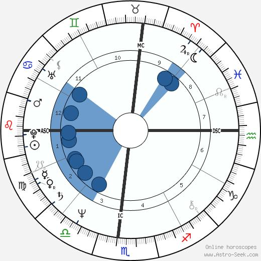 Marcel Dadi wikipedia, horoscope, astrology, instagram