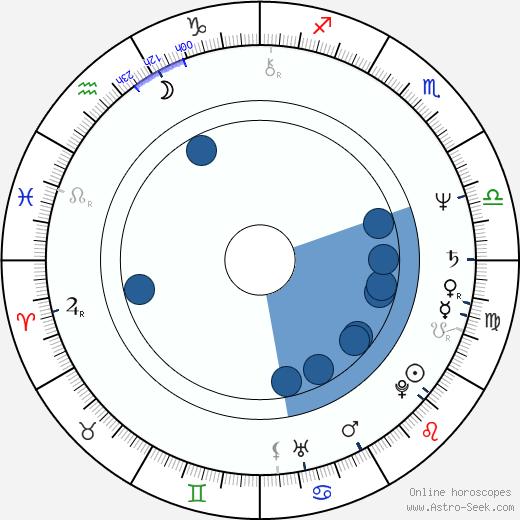 Maria Petre wikipedia, horoscope, astrology, instagram