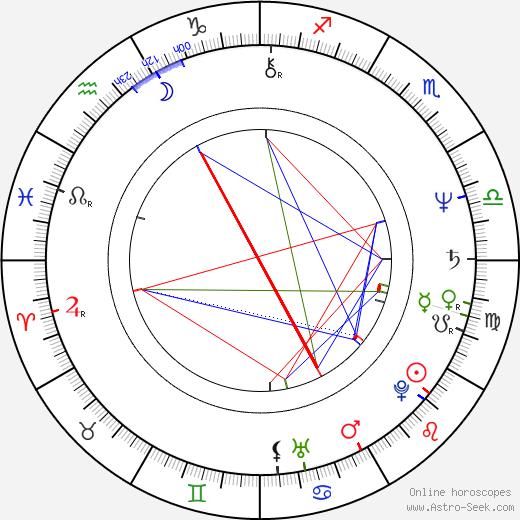 Marián Zednikovič astro natal birth chart, Marián Zednikovič horoscope, astrology