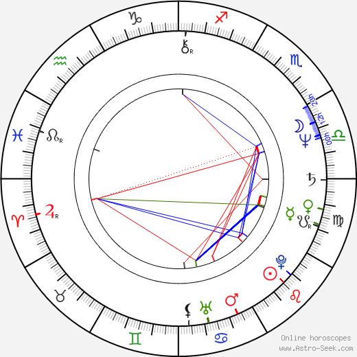 Мартин Брест Martin Brest день рождения гороскоп, Martin Brest Натальная карта онлайн