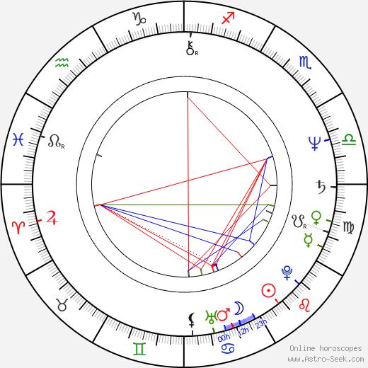 Milka Zimková tema natale, oroscopo, Milka Zimková oroscopi gratuiti, astrologia
