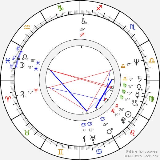 Moni Moshonov birth chart, biography, wikipedia 2019, 2020