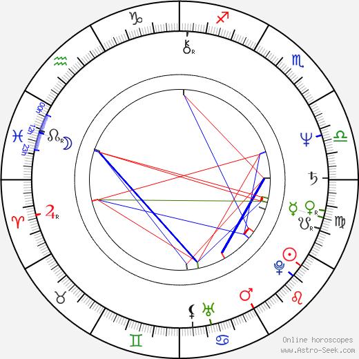 Moni Moshonov astro natal birth chart, Moni Moshonov horoscope, astrology