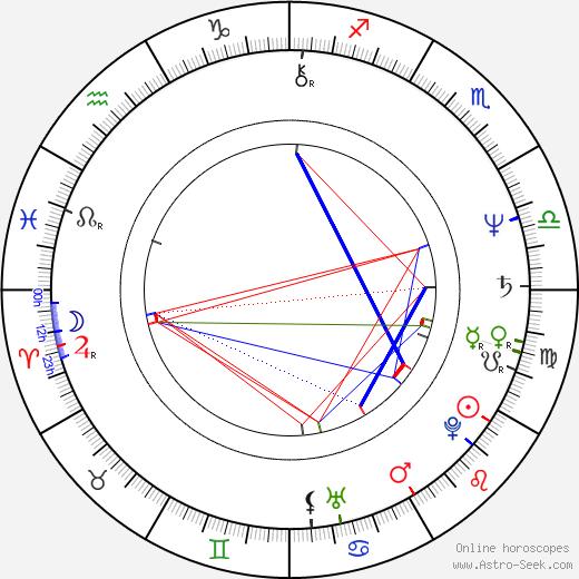 Nura Bazdulj - Hubijar tema natale, oroscopo, Nura Bazdulj - Hubijar oroscopi gratuiti, astrologia
