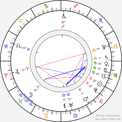 Petr Šabach birth chart, biography, wikipedia 2019, 2020