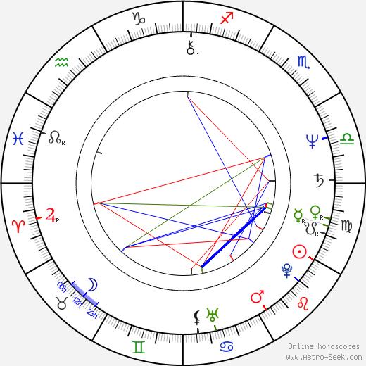 Petr Šabach astro natal birth chart, Petr Šabach horoscope, astrology