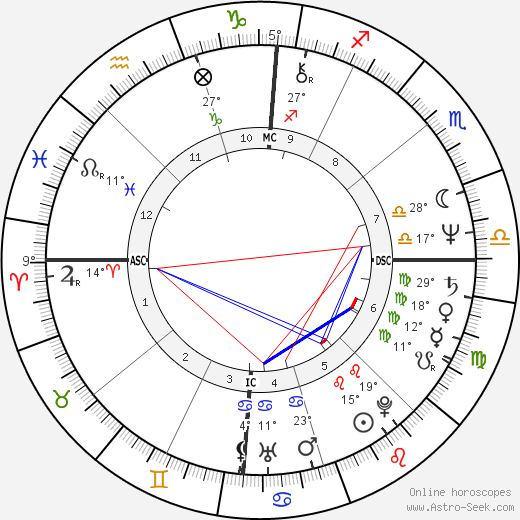 Randy Shilts birth chart, biography, wikipedia 2018, 2019