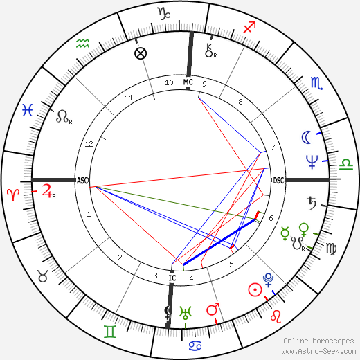 Randy Shilts astro natal birth chart, Randy Shilts horoscope, astrology