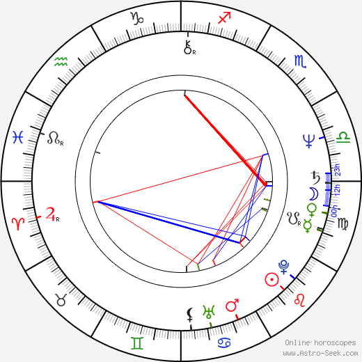 Rick Michaels astro natal birth chart, Rick Michaels horoscope, astrology