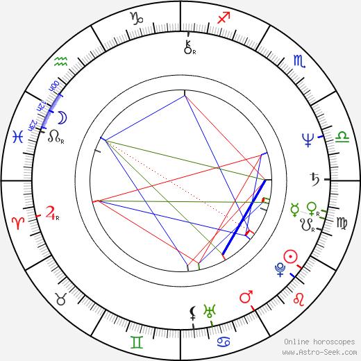 Robert Joy astro natal birth chart, Robert Joy horoscope, astrology