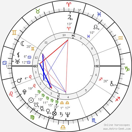 Roger Karoutchi birth chart, biography, wikipedia 2019, 2020