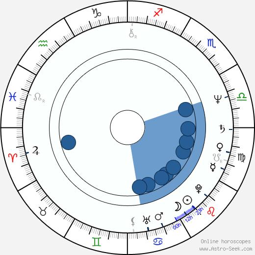 Steve Hillage wikipedia, horoscope, astrology, instagram