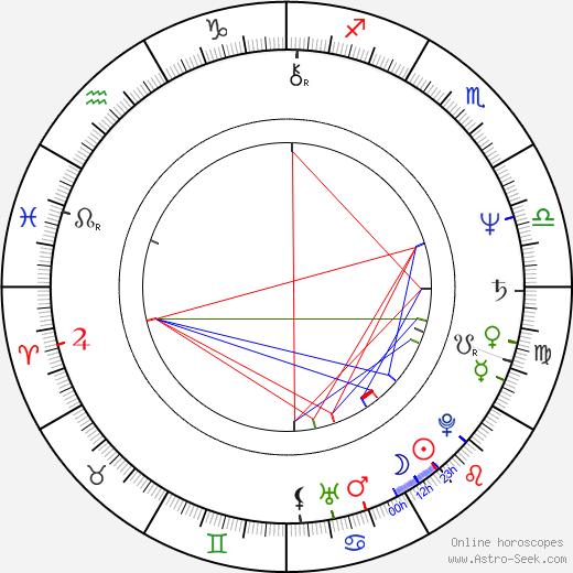 Steve Hillage birth chart, Steve Hillage astro natal horoscope, astrology