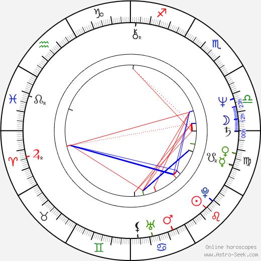 Suzanne Bertish astro natal birth chart, Suzanne Bertish horoscope, astrology