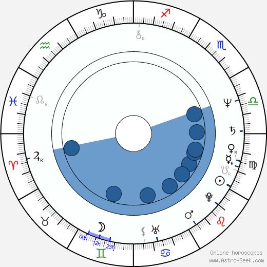 Tatyana Klyuyeva wikipedia, horoscope, astrology, instagram