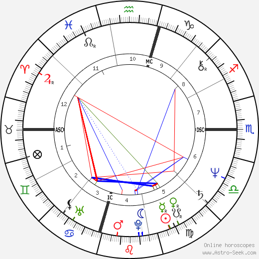 Timothy Bottoms birth chart, Timothy Bottoms astro natal horoscope, astrology