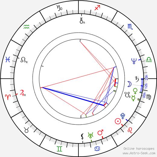 Vladimír Marek tema natale, oroscopo, Vladimír Marek oroscopi gratuiti, astrologia