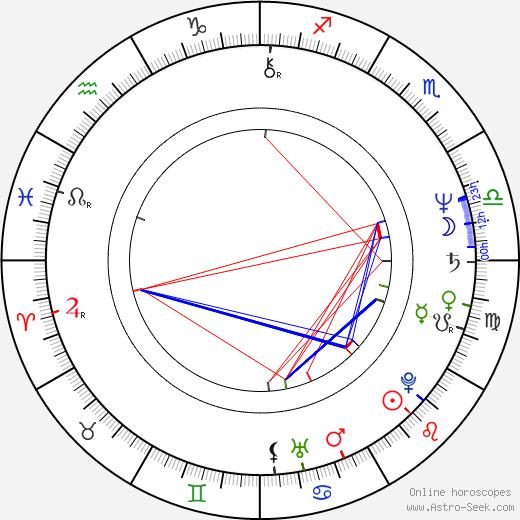 William Stanford Davis astro natal birth chart, William Stanford Davis horoscope, astrology