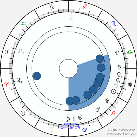 Yukijirô Hotaru wikipedia, horoscope, astrology, instagram