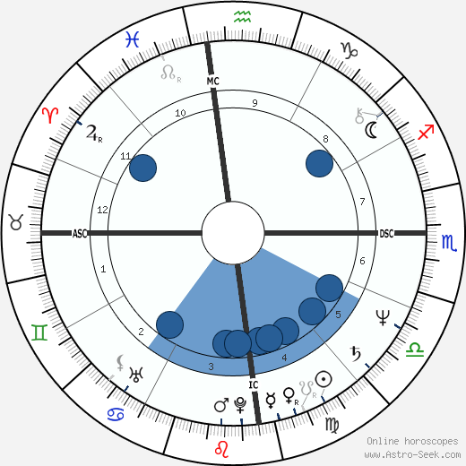 Alexander Downer horoscope, astrology, sign, zodiac, date of birth, instagram
