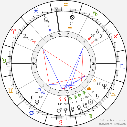 Alexander Downer birth chart, biography, wikipedia 2018, 2019
