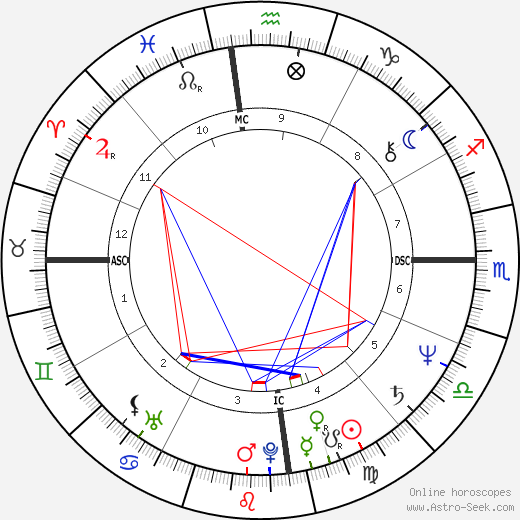 Alexander Downer astro natal birth chart, Alexander Downer horoscope, astrology