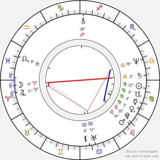 Anne Gyrithe Bonne birth chart, biography, wikipedia 2019, 2020