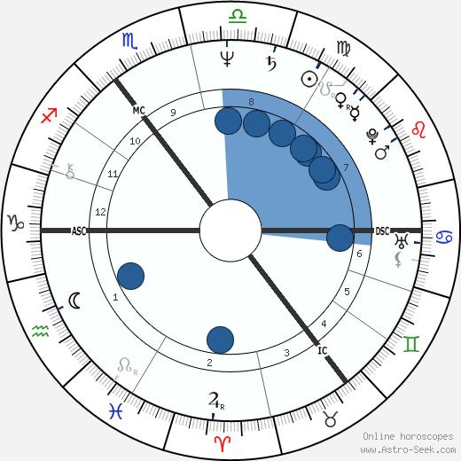 Bertie Ahern wikipedia, horoscope, astrology, instagram