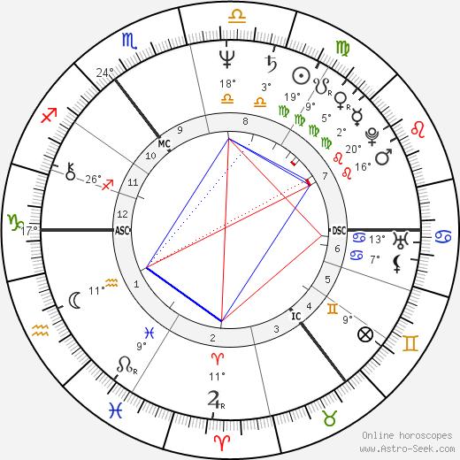 Bertie Ahern birth chart, biography, wikipedia 2020, 2021