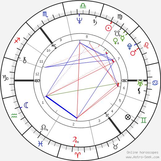 Bertie Ahern birth chart, Bertie Ahern astro natal horoscope, astrology