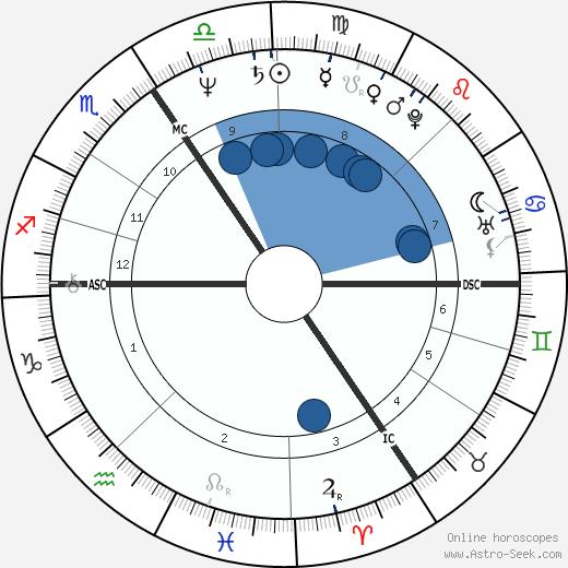 Bruno Brel wikipedia, horoscope, astrology, instagram