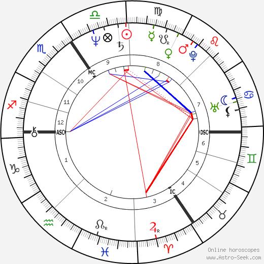 Bruno Brel день рождения гороскоп, Bruno Brel Натальная карта онлайн
