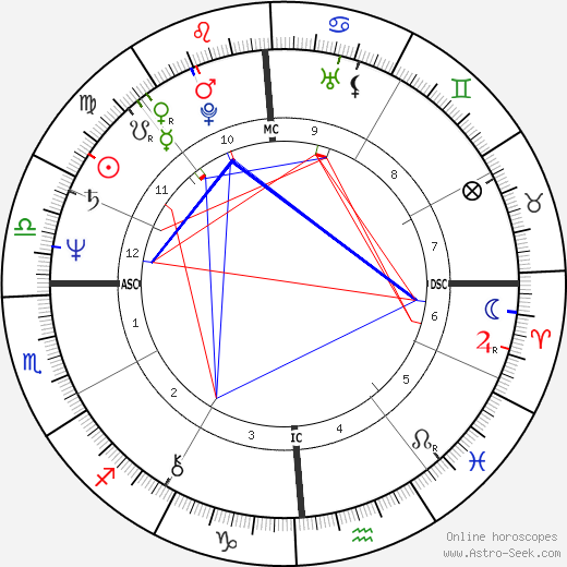 Cassandra Peterson astro natal birth chart, Cassandra Peterson horoscope, astrology