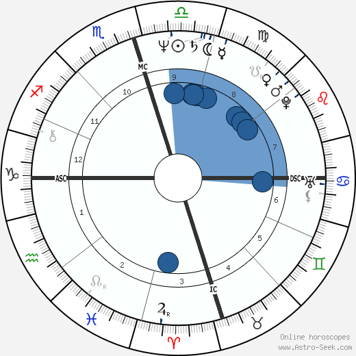 Catie Ball wikipedia, horoscope, astrology, instagram
