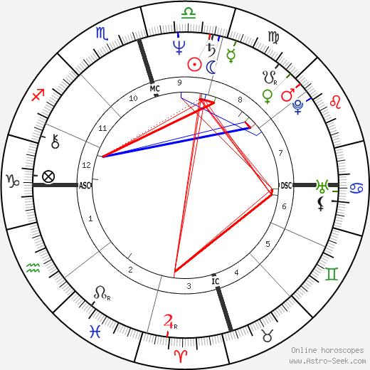Catie Ball день рождения гороскоп, Catie Ball Натальная карта онлайн