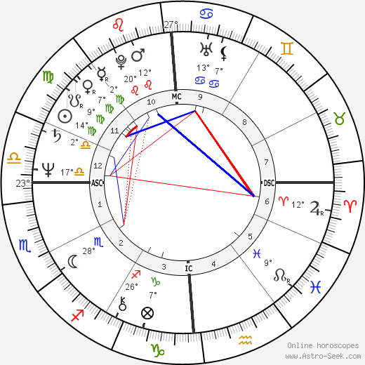Chrissie Hynde birth chart, biography, wikipedia 2019, 2020