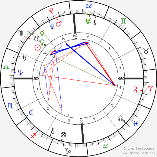 Chrissie Hynde astro natal birth chart, Chrissie Hynde horoscope, astrology