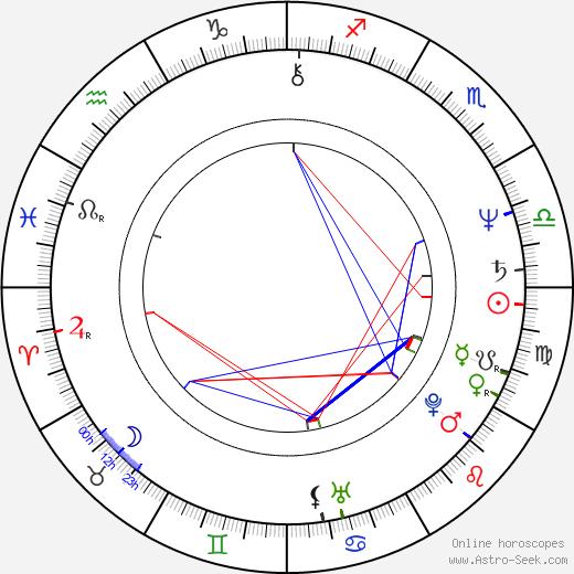 Daniel Lanois astro natal birth chart, Daniel Lanois horoscope, astrology