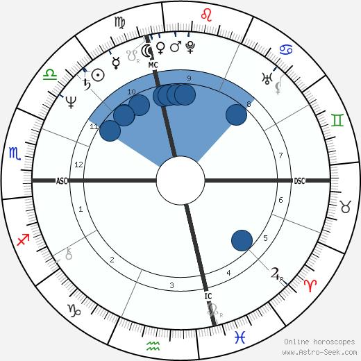 Dave Rajsich wikipedia, horoscope, astrology, instagram