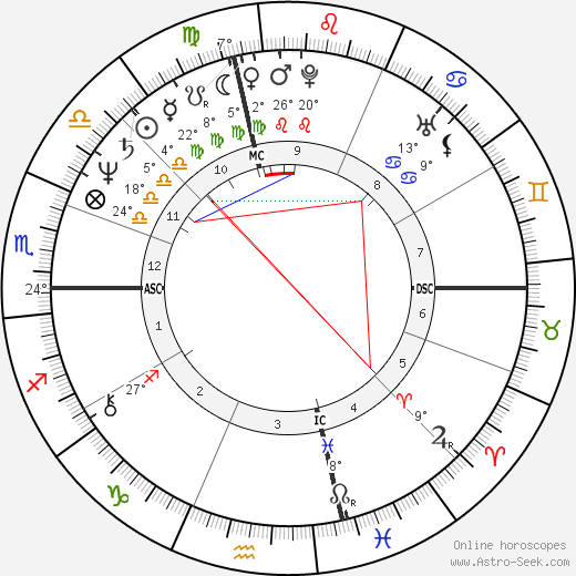 Dave Rajsich birth chart, biography, wikipedia 2018, 2019