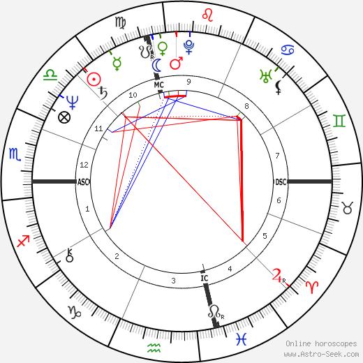 Dave Rajsich день рождения гороскоп, Dave Rajsich Натальная карта онлайн
