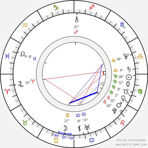David Coverdale birth chart, biography, wikipedia 2019, 2020