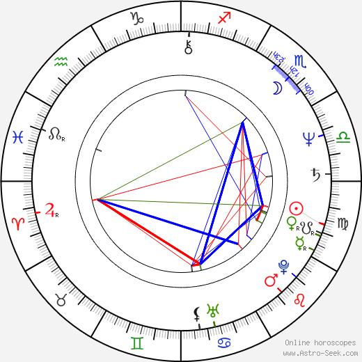 David Ferry birth chart, David Ferry astro natal horoscope, astrology