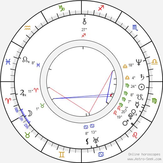 Dee Dee Ramone tema natale, biography, Biografia da Wikipedia 2019, 2020