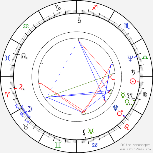 Dennis Lehane birth chart, Dennis Lehane astro natal horoscope, astrology
