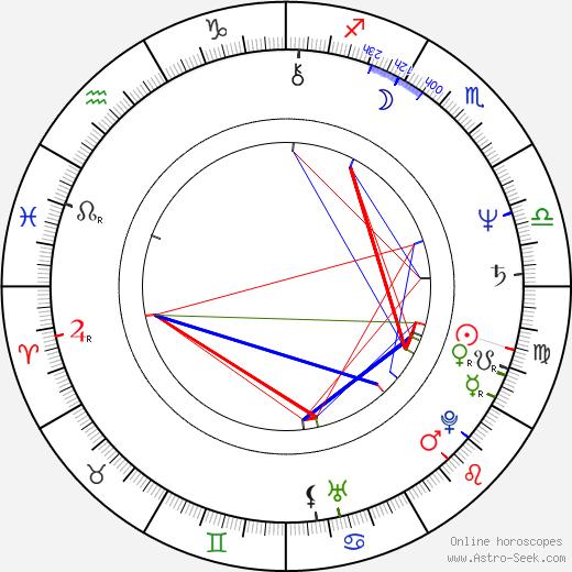 Georganne LaPiere birth chart, Georganne LaPiere astro natal horoscope, astrology